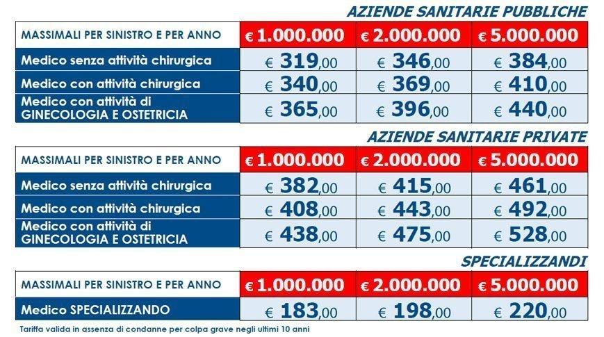 colpa-grave-assicurazione-italia-roma-medici-dottori